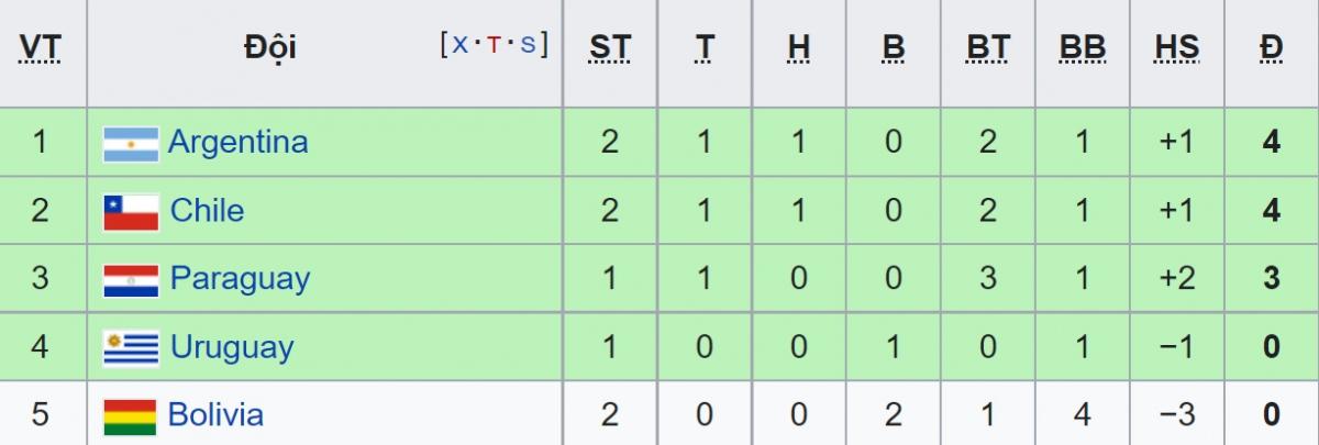 BXH Bảng A trước lượt trận thứ 3
