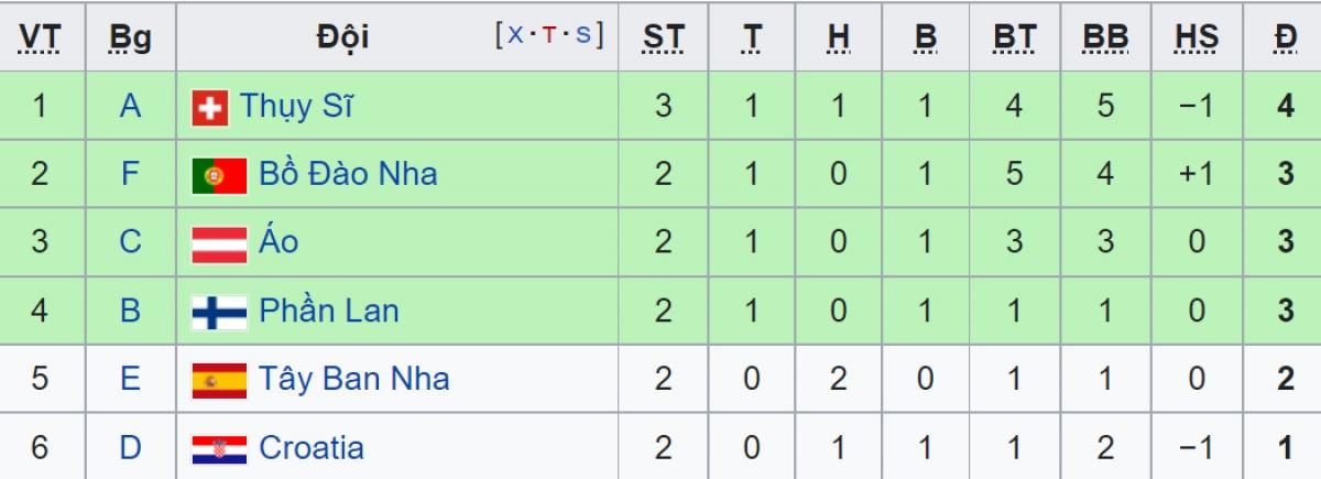 BXH các đội xếp hạng 3 ở các bảng đấu EURO 2021 tính đến sáng 21/6.