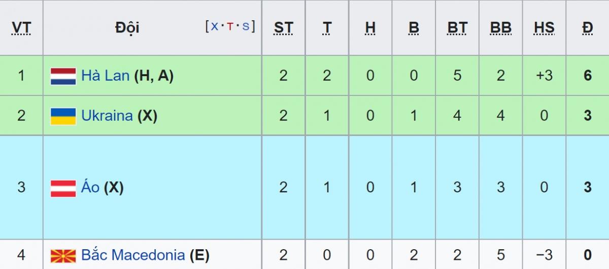 BXH Bảng C - EURO 2021 sau 2 lượt trận.