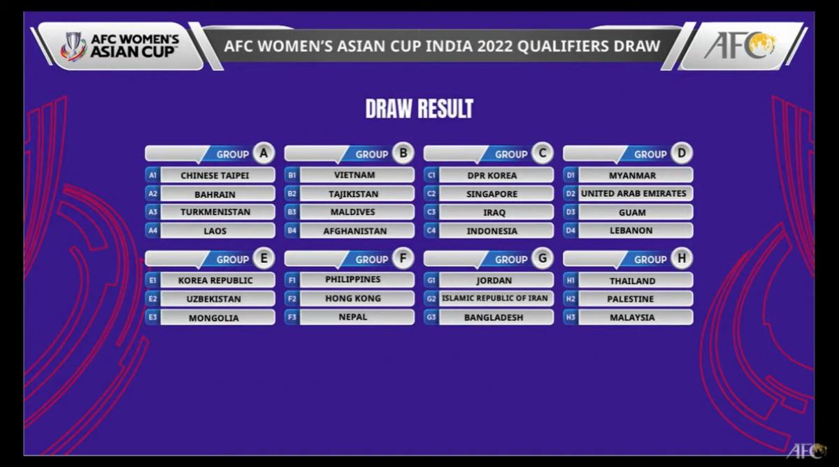 Kết quả bốc thăm chi tiết 8 bảng đấu vòng loại Asian Cup nữ 2022. (Ảnh: AFC).