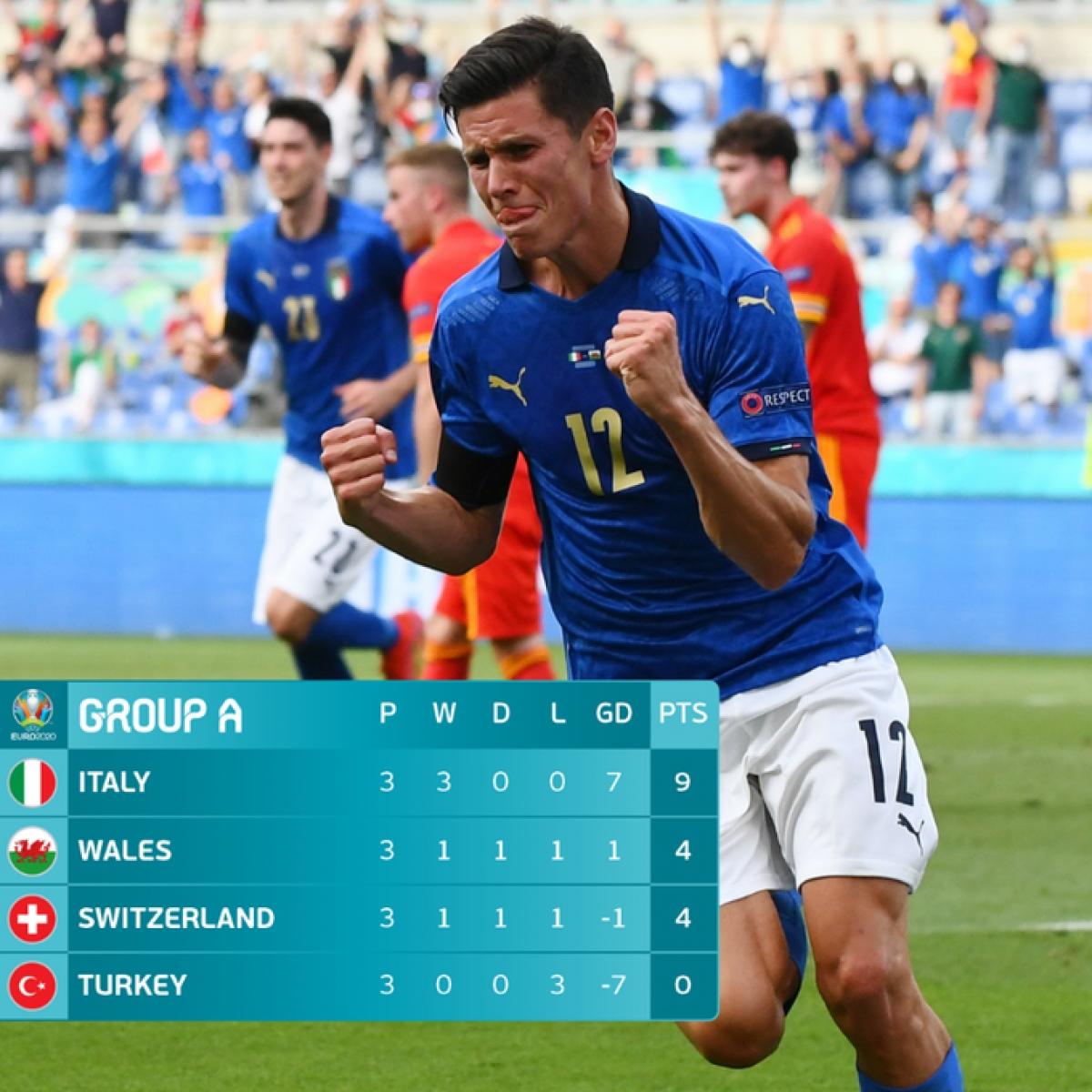 Italia, Xứ Wales, Thụy Sĩ đã giành vé đi tiếp tại bảng A. (Ảnh: UEFA)