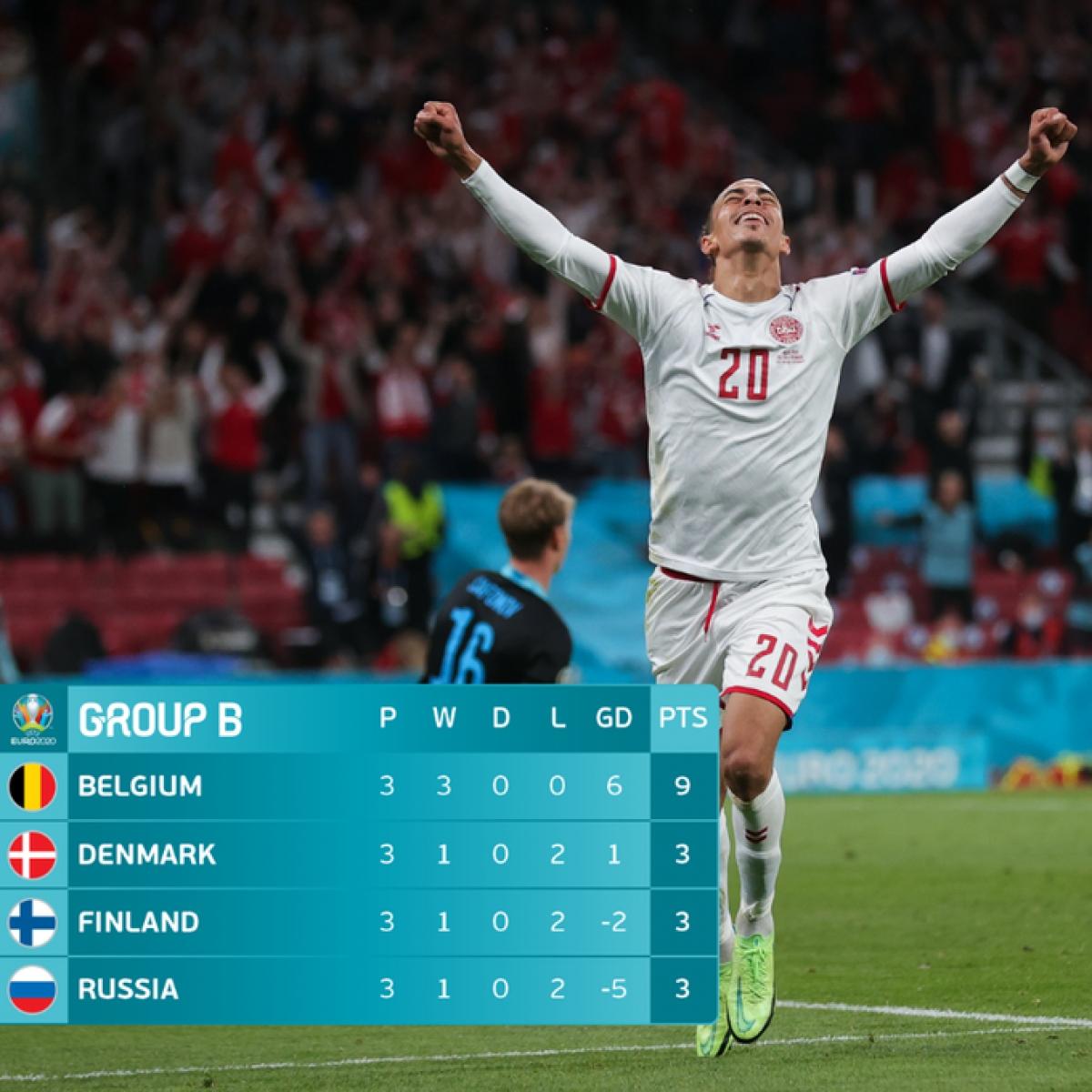 Bỉ, Đan Mạch đã giành vé đi tiếp tại bảng B. (Ảnh: UEFA)