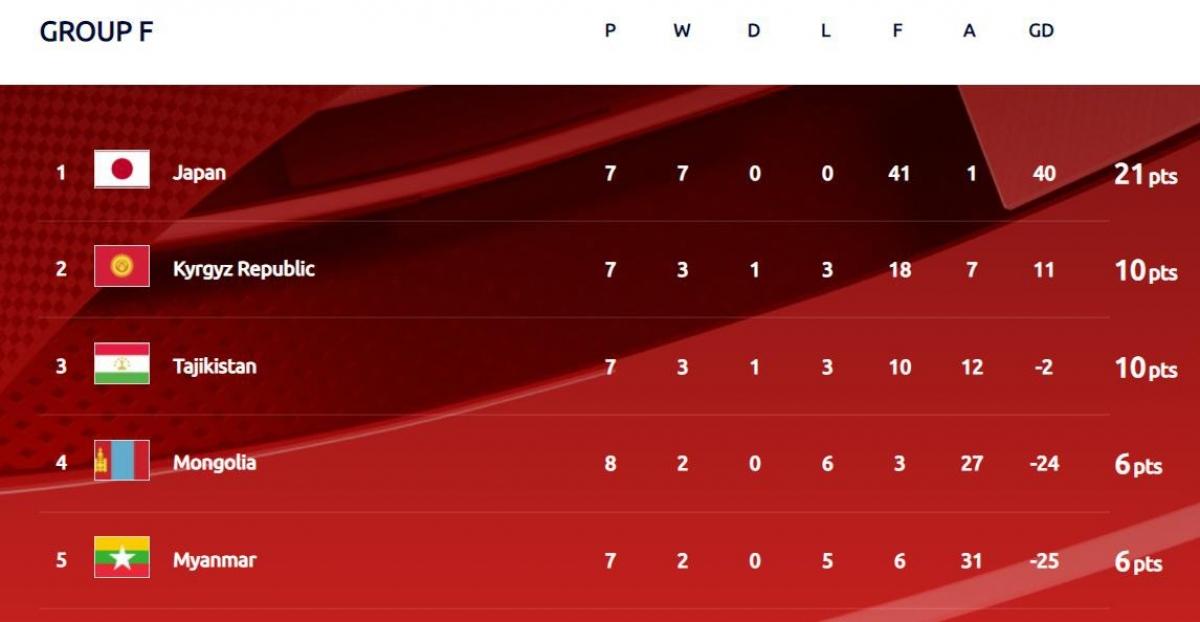 Cục diện bảng F vòng loại World Cup 2022 đang diễn ra tại Nhật Bản. (Ảnh: AFC)