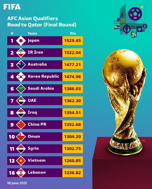 Việt Nam xếp hạng 11/12 đội bóng ở vòng loại thứ 3 World Cup 2022 khu vực châu Á.