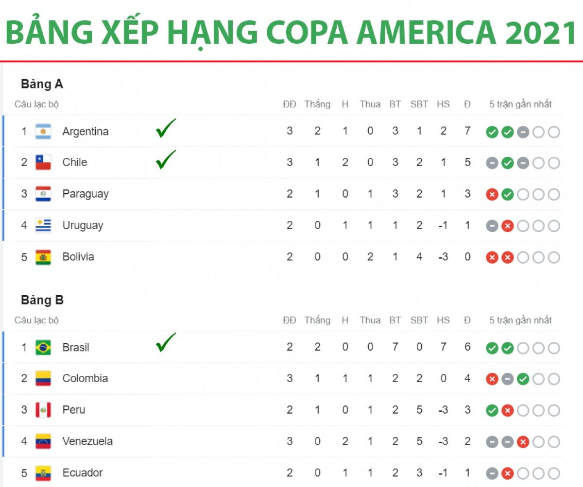 Argentina, Chile và Brazil đã giành vé vào tứ kết Copa Amnerica 2021. Bởi vì, ở giải đấu năm nay, mỗi bảng chỉ bị loại 1 đội./.