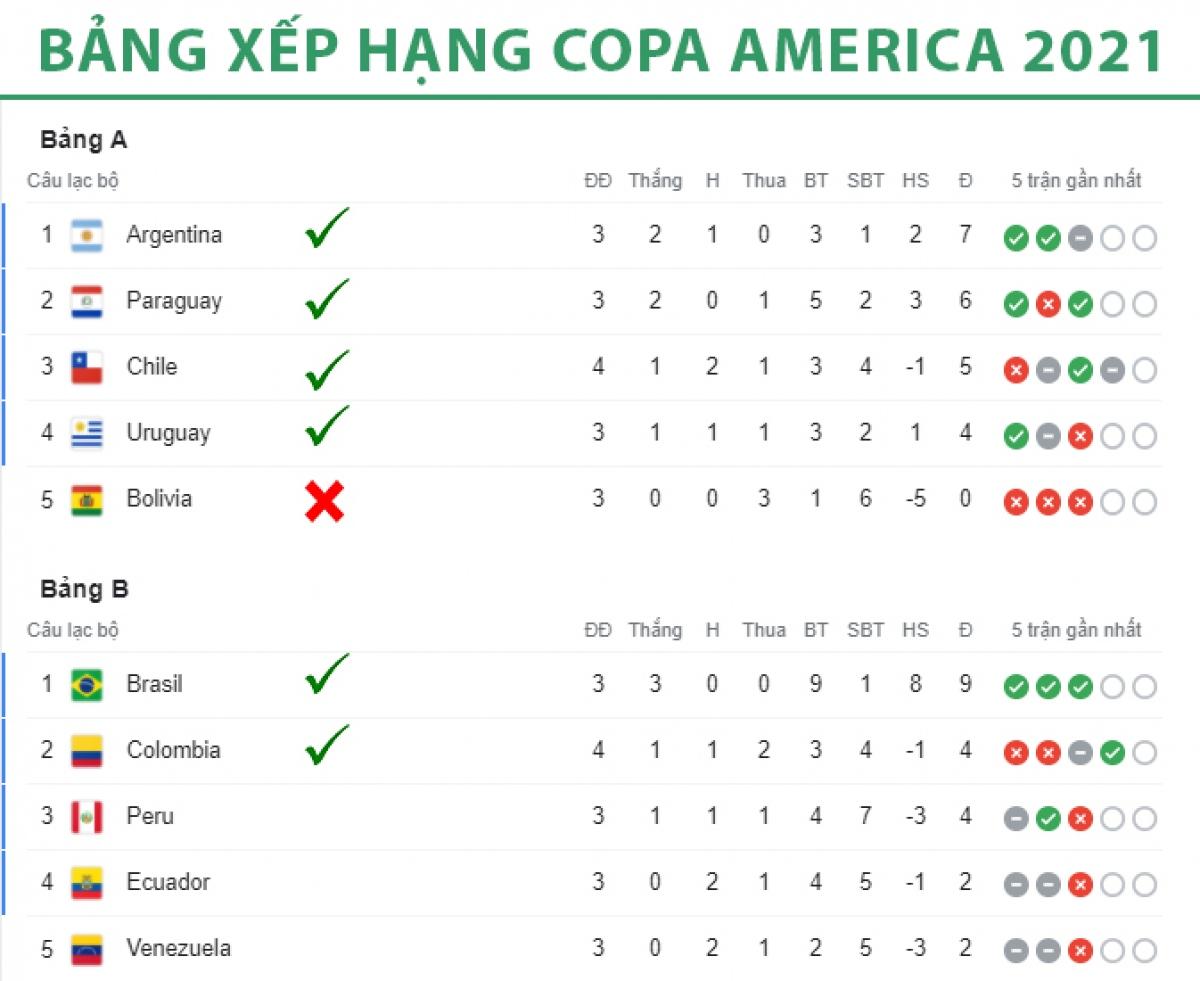 Bảng xếp hạng sau các lượt trận của ngày 25/6. Tính đến thời điểm này đã có 6 đội bóng giành vé vào vòng tứ kết. Trong khi đó, Bolivia chính thức bị loại. Brazil gây ấn tượng nhất, khi giành vé vào tứ kết với ngôi đầu trước 1 lượt trận./.