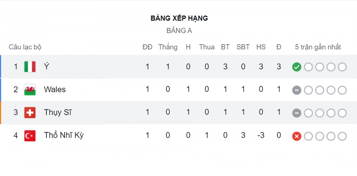 Italia dẫn đầu bảng A sau lượt trận đầu tiên.