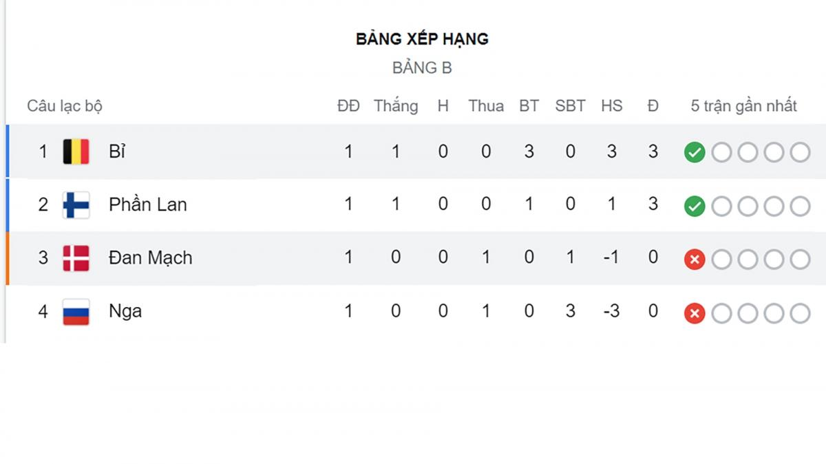 Bỉ dẫn đầu bảng B, trong khi Phần Lan gây sốc với chiến thắng trước Đan Mạch.