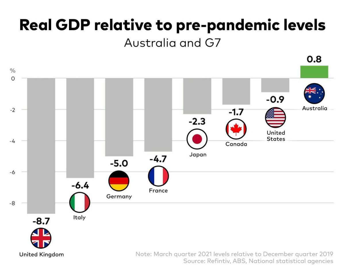 So sánh số liệu quý I/2021 với quý IV/2019 cho thấy Australia đang tăng trưởng kinh tế vượt trội so với các nước G7. (Ảnh: ABS)