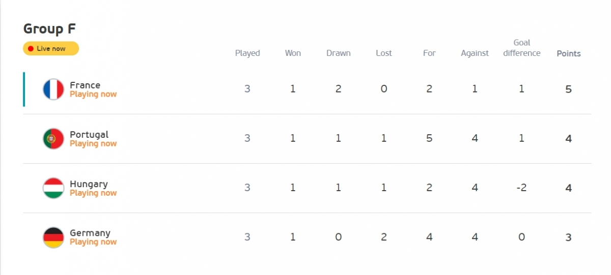 Cập nhật thứ hạng bảng F sau bàn thắng của Szalai, Hungary đẩy Đức xuống vị trí cuối cùng. (Ảnh: UEFA)