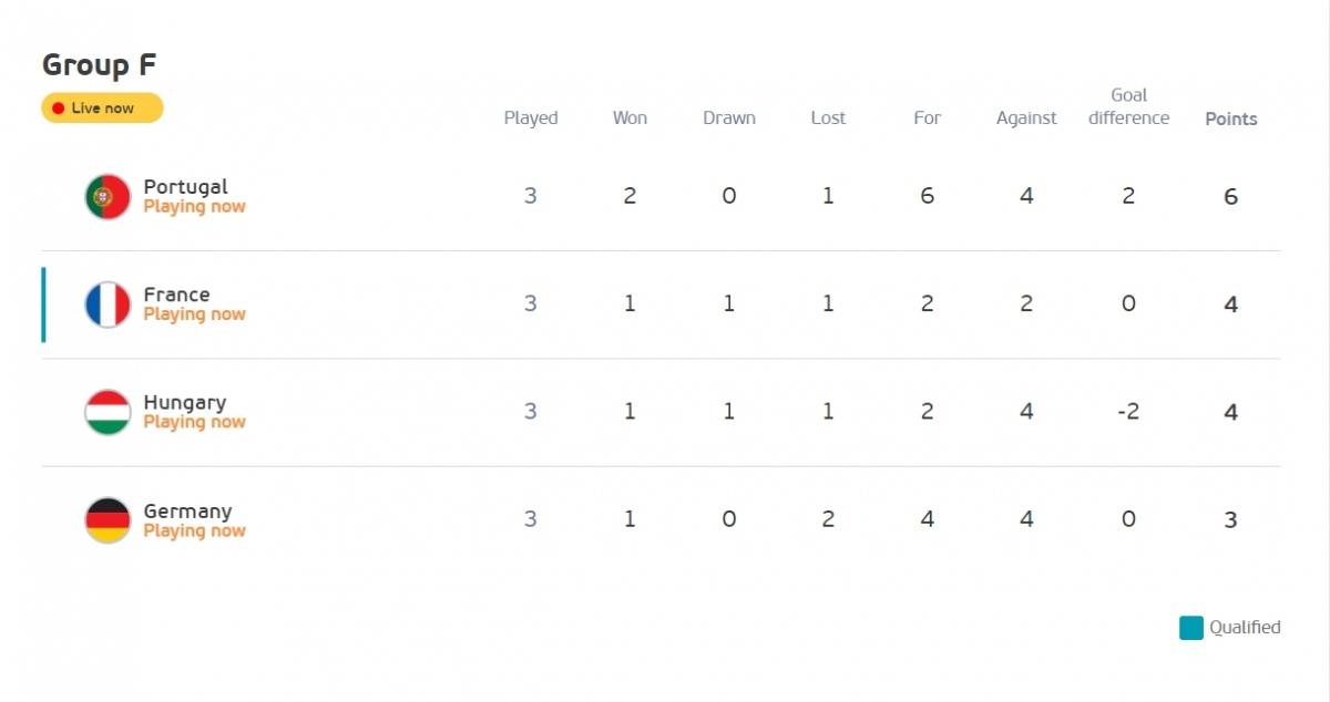Bồ Đào Nha vươn lên đứng đầu bảng sau bàn thắng của Ronaldo. (Ảnh: UEFA)