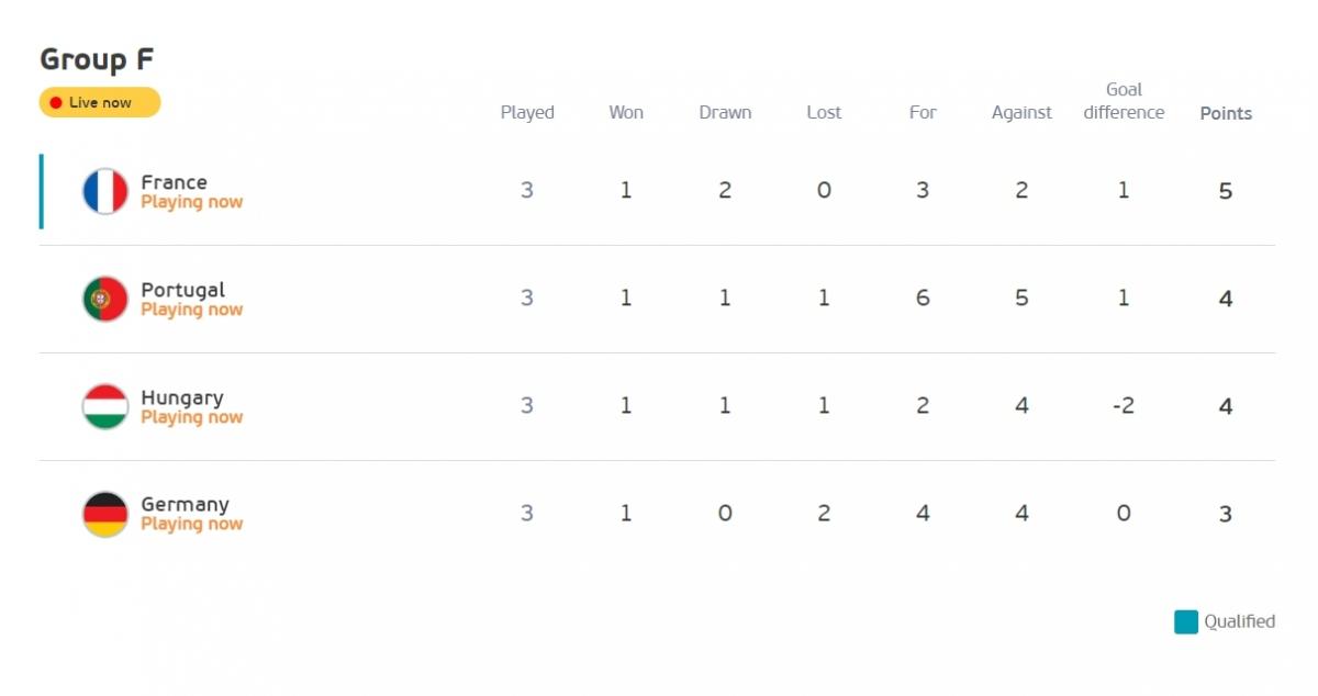 Pháp trở lại ngôi đầu bảng F sau bàn thắng của Benzema. (Ảnh: UEFA)