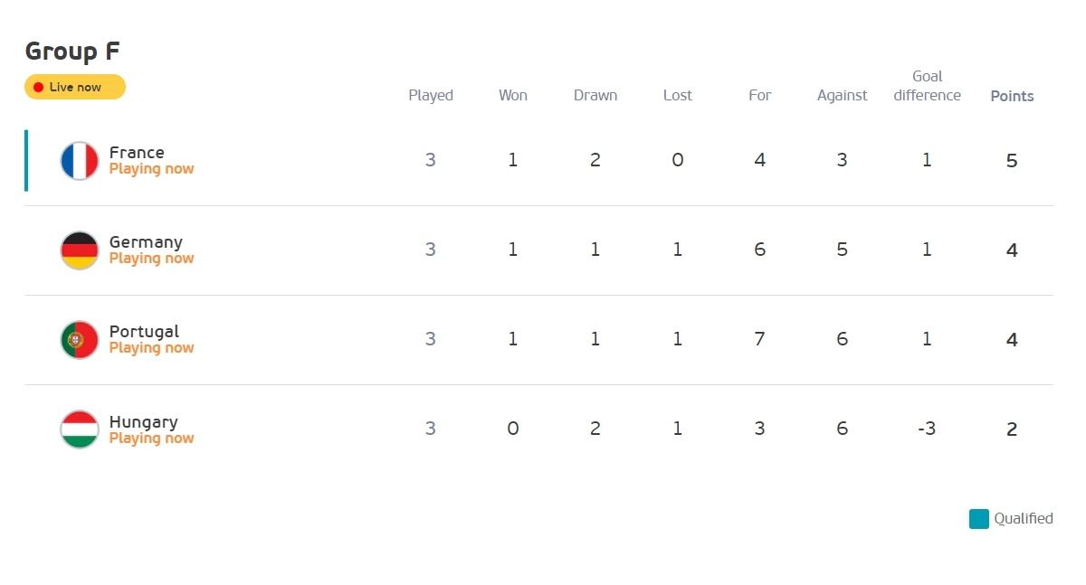 Đức vươn lên đứng nhì bảng F. (Ảnh: Reuters)