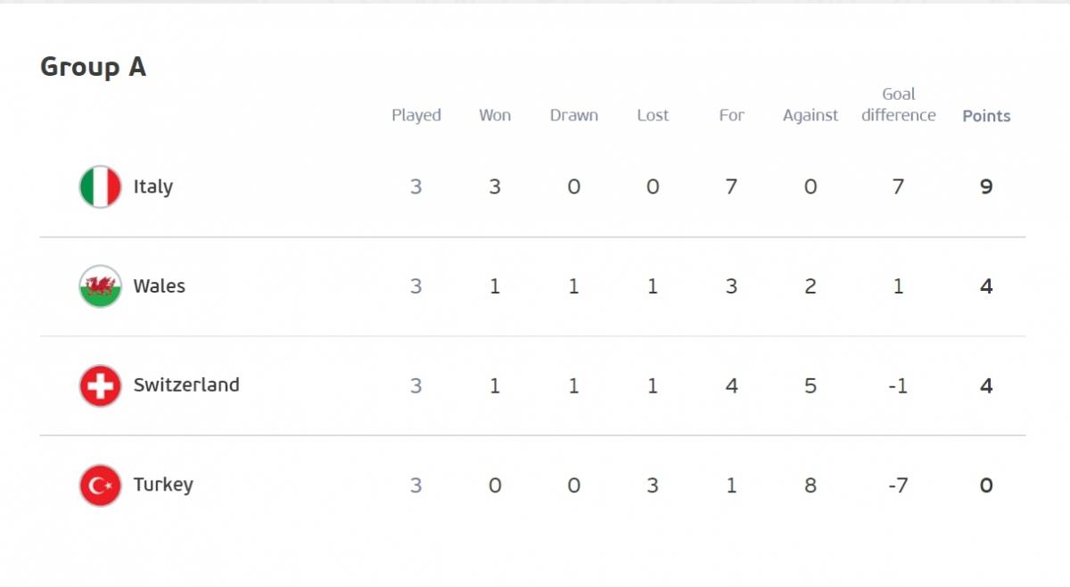 Thụy Sĩ có cùng 4 điểm như Xứ Wales nhưng đứng thứ 3 bảng A do kém hiệu số bàn thắng thua, sau khi hai đội hòa nhau 1-1 ở lượt trận đầu tiên. (Ảnh: UEFA)