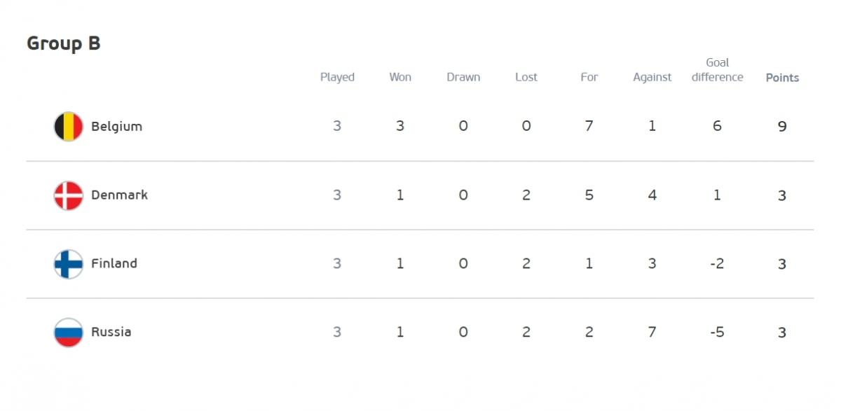 Đan Mạch cùng Bỉ đi tiếp vào vòng knock-out. Nga bị loại. Phần Lan phải hồi hộp chờ đợi. (Ảnh: UEFA)