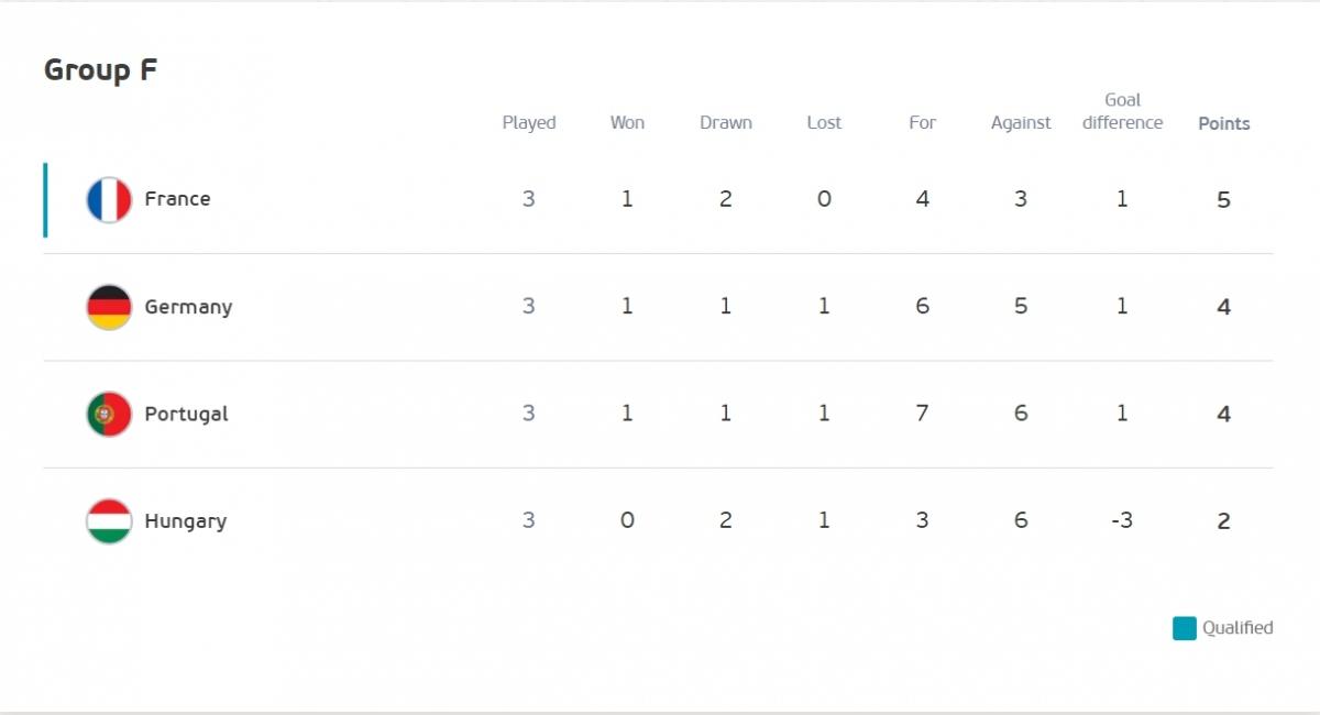 Kết quả chung cuộc tại bảng F. (Ảnh: UEFA)