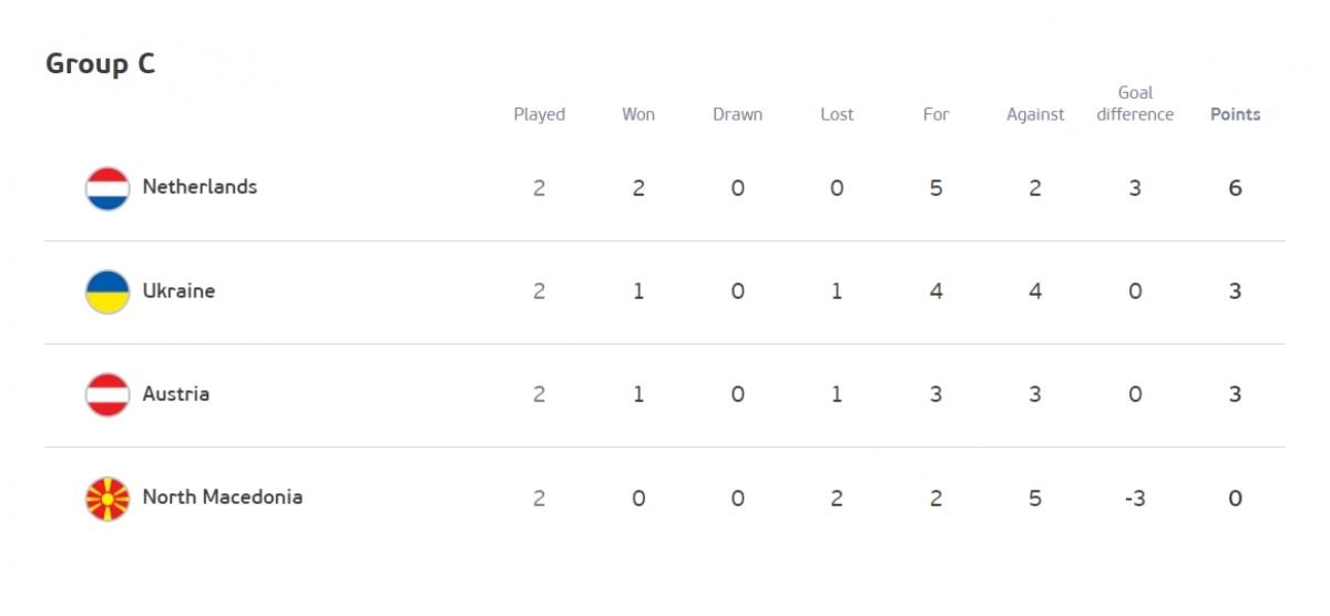 Cục diện bảng C trước vòng đấu cuối. (Ảnh: UEFA)