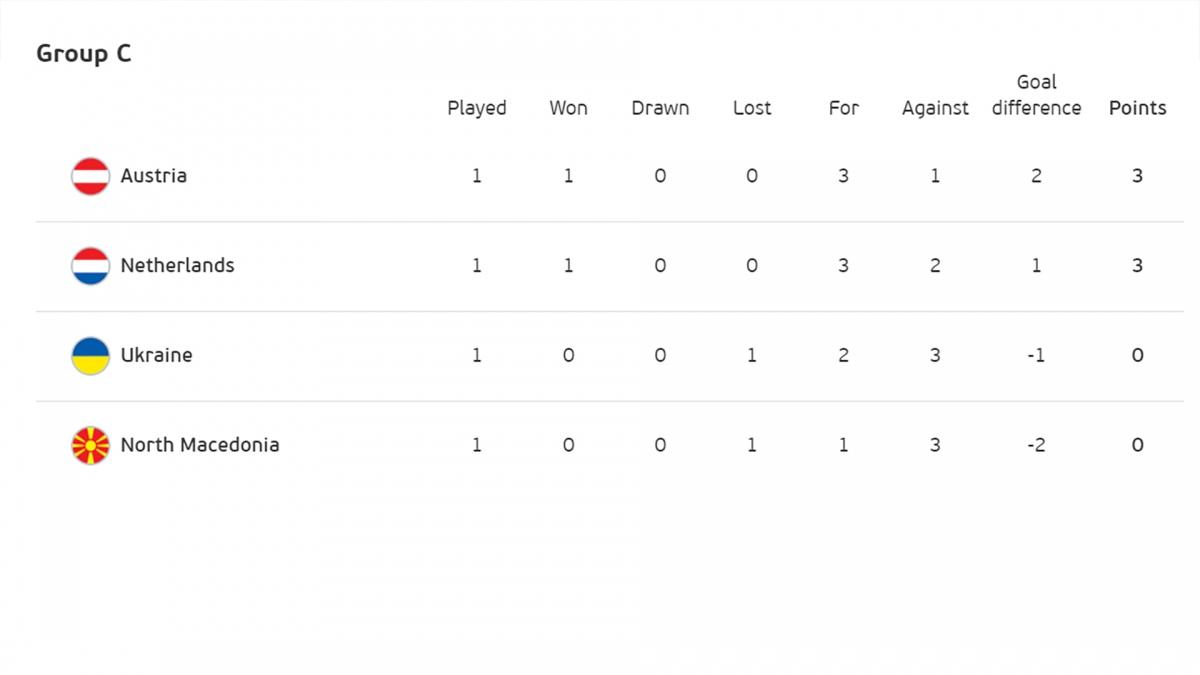 Áo dẫn đầu bảng C.