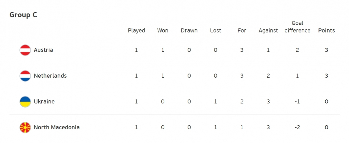 Áo xếp trên Hà Lan ở bảng C vì hơn hiệu số.