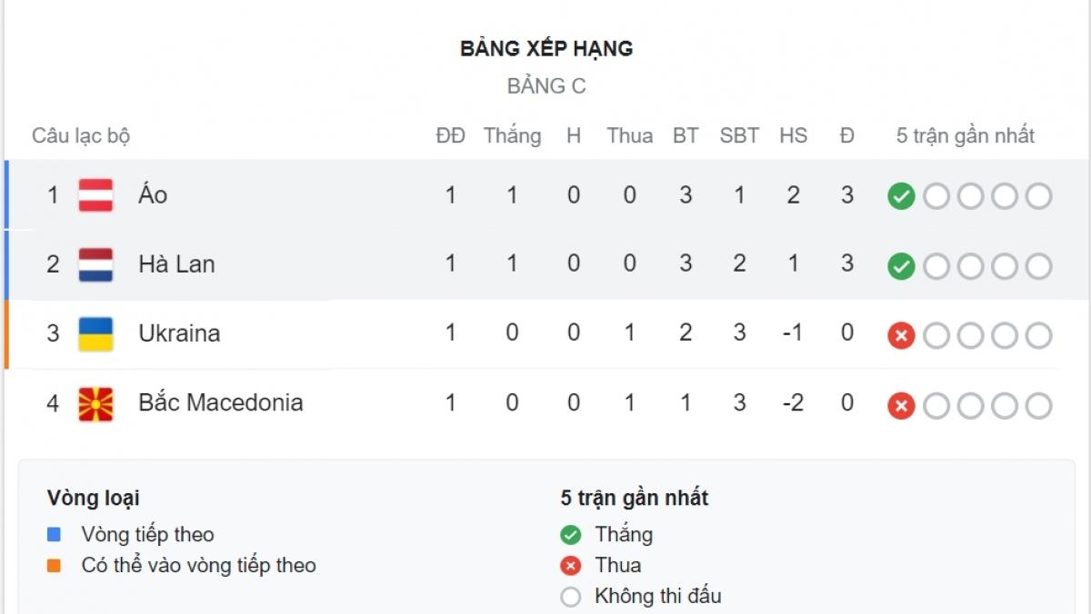 Hà Lan với Áo sẽ đọ sức với nhau ở lượt trận thứ 2.