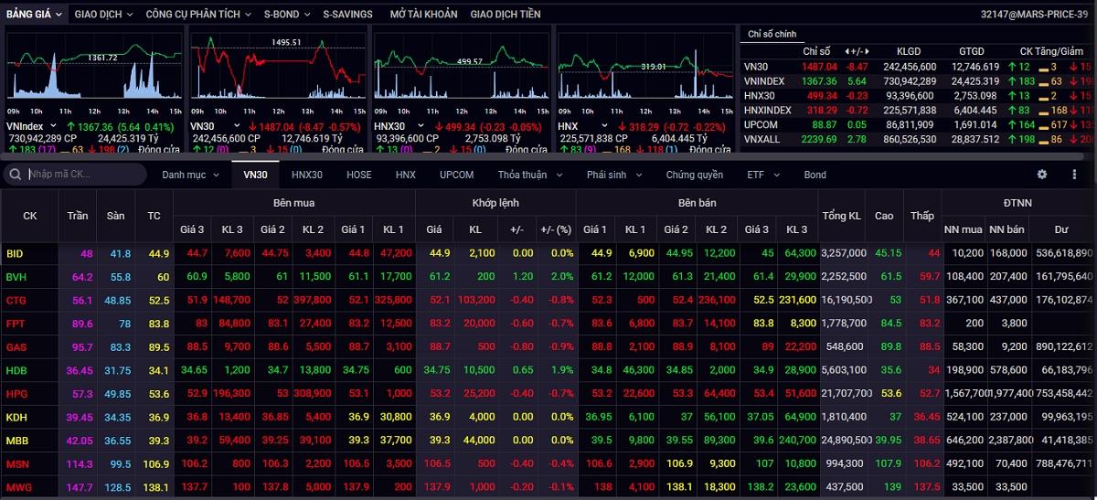 Thị trường trong nước phục hồi phiên thứ 3 liên tiếp