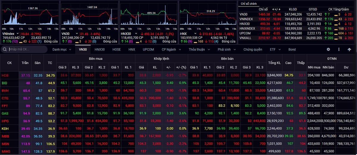 Chỉ số VN-Index gặp áp lực bán khi tiếp cận vùng đỉnh cũ ở 1.370 điểm