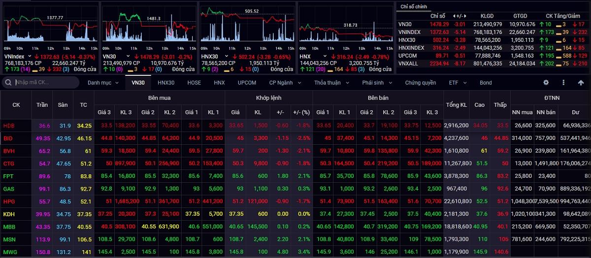 VN-Index điều chỉnh trong phiên đầu tuần với thanh khoản suy giảm so với phiên trước đó