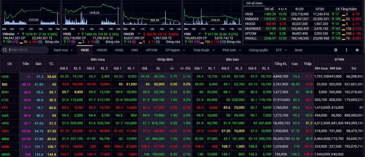 VN-Index tiếp tục vượt đỉnh lịch sử