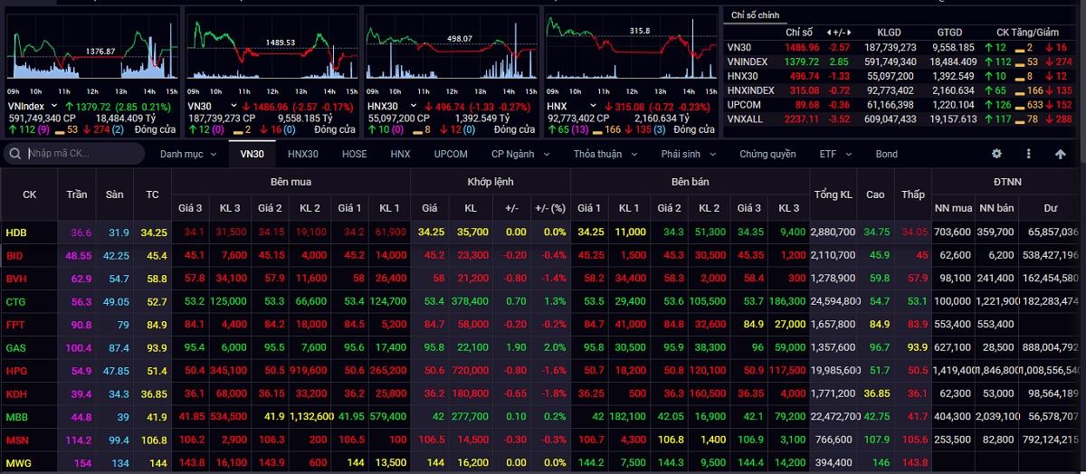 Thị trường chứng khoán trong nước tiếp tục dao động ở vùng đỉnh mới sang phiên thứ 4 liên tiếp.