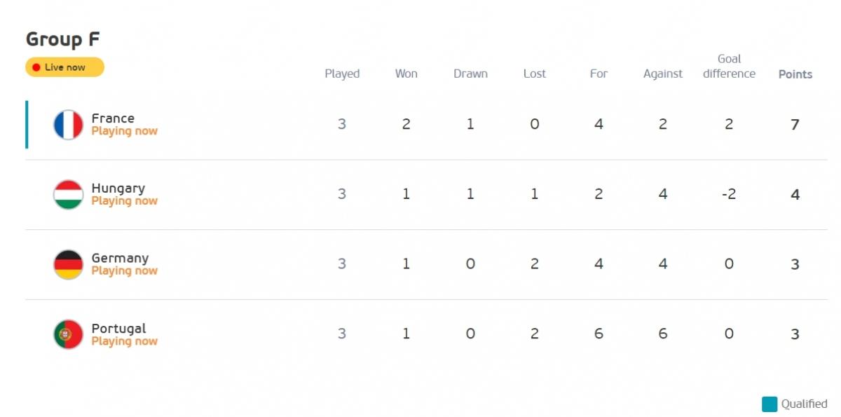Bồ Đào Nha rơi xuống vị trí cuối bảng F do kém Đức thành tích đối đầu. (Ảnh: UEFA)