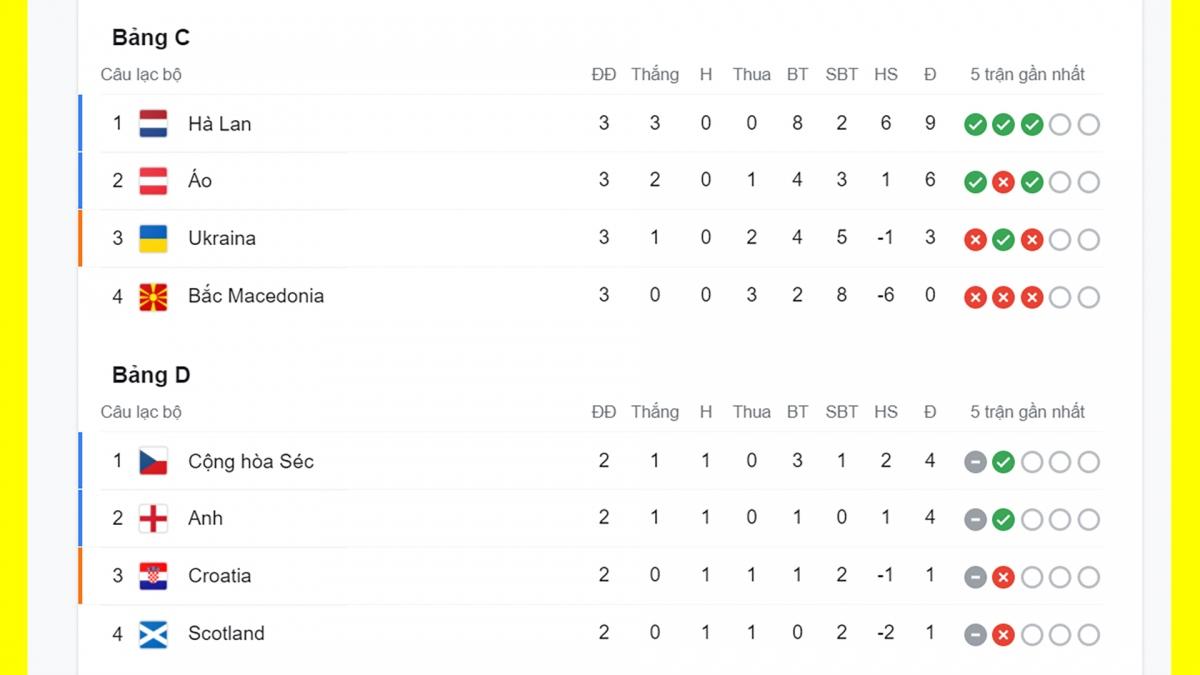 Hà Lan, Áo, CH Séc và Anh cũng giành vé vào vòng 1/8.