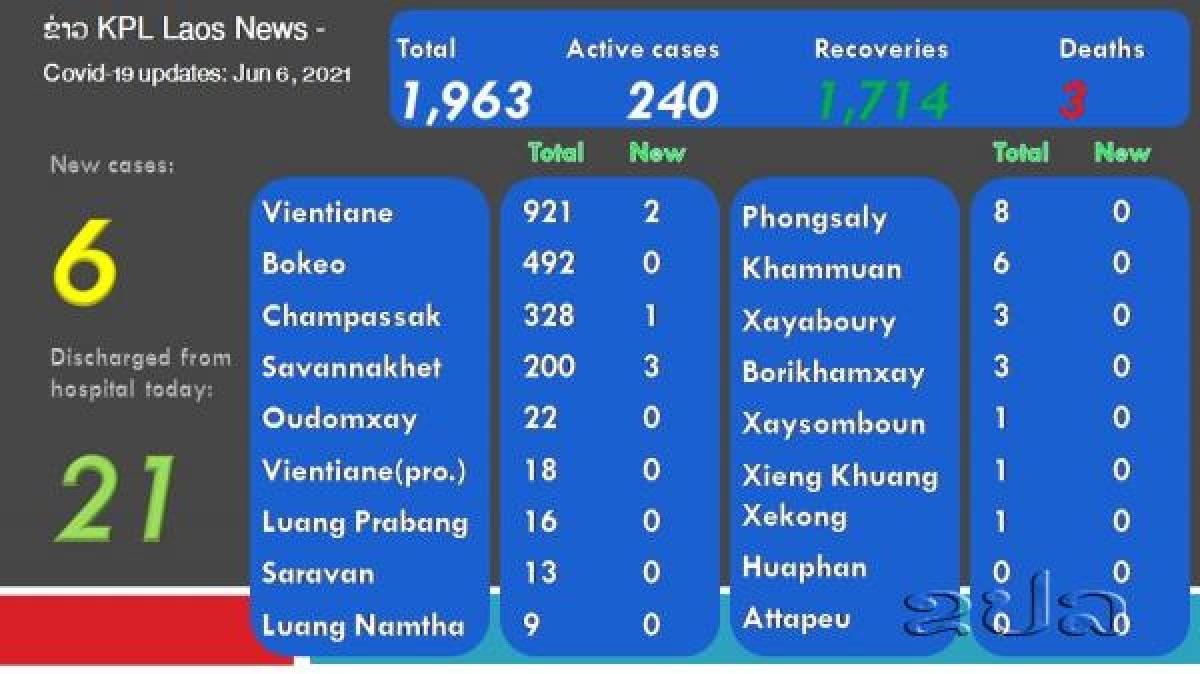Ngày 6/6/2021 Lào ghi nhận 6 ca mắc mới từ 1.683 mẫu xét nghiệm thực hiện trong 24 giờ qua. Hiện đã có 16 trên 18 tỉnh thành của Lào có người nhiễm Covid-19, trong đó, nhiều nhất là thủ đô Vientiane với 921 ca (KT).