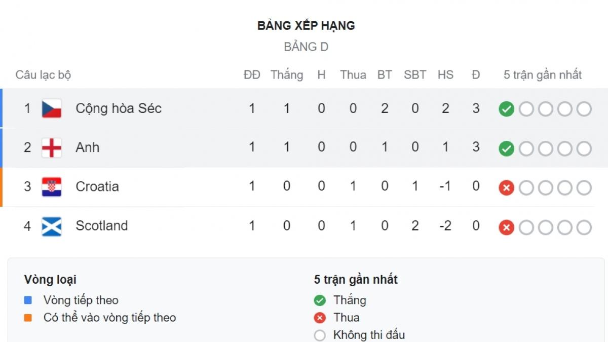CH Séc và Anh chia nhau 2 vị trí dẫn đầu.
