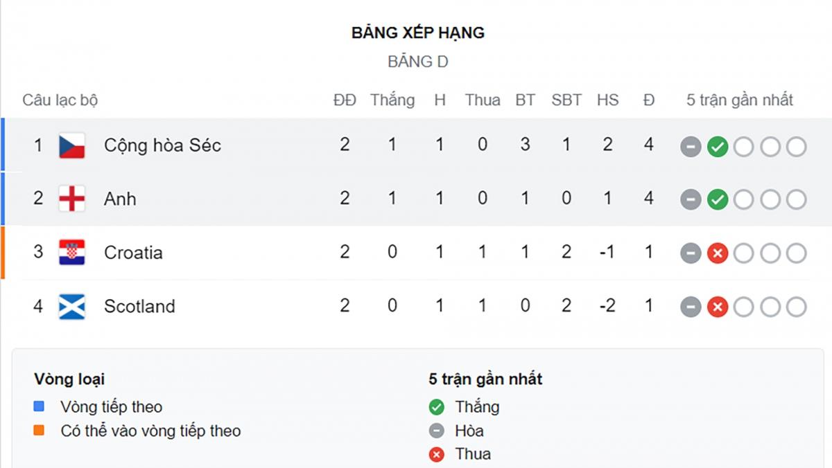 CH Séc và Anh đang chia nhau 2 vị trí nhất nhì của bảng D.