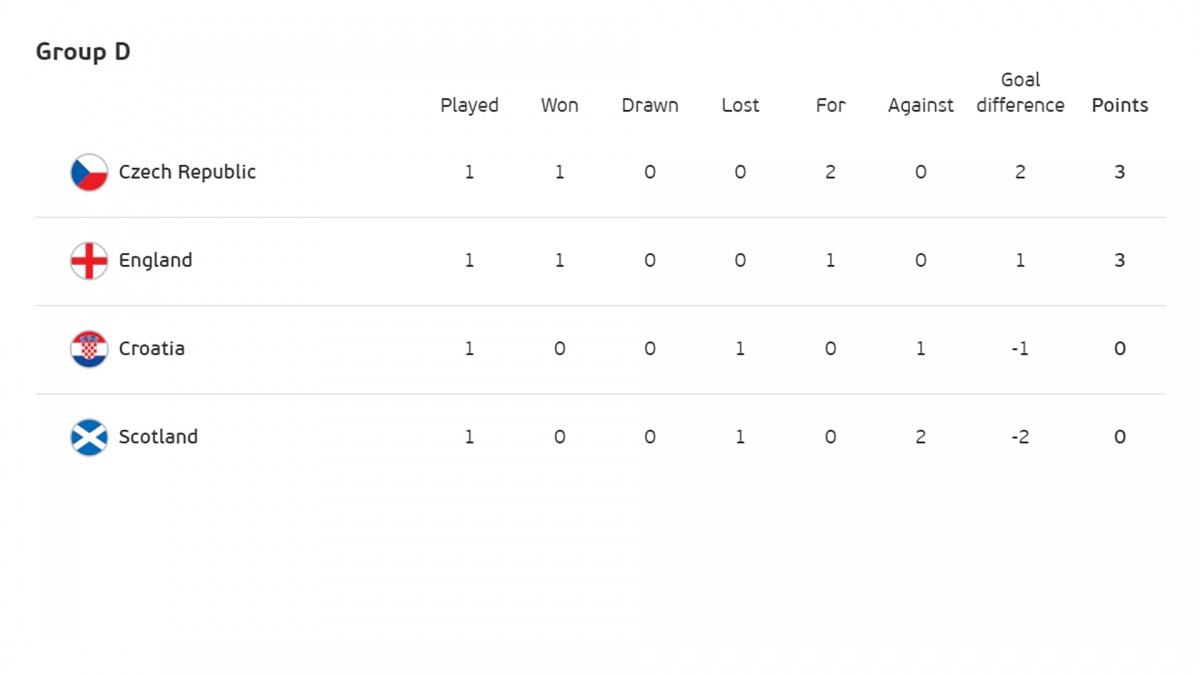 Séc dẫn đầu bảng D
