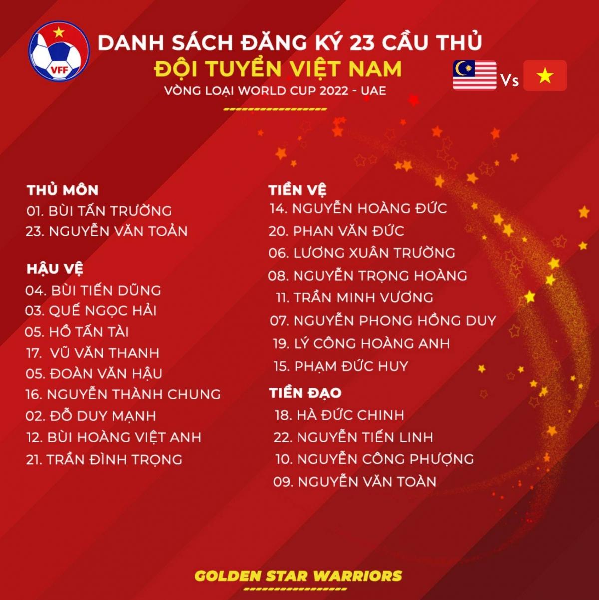 Danh sách 23 cầu thủ ĐT Việt Nam tham dự trận gặp Malaysia tại vòng loại World Cup 2022 tối nay. (Ảnh: VFF)