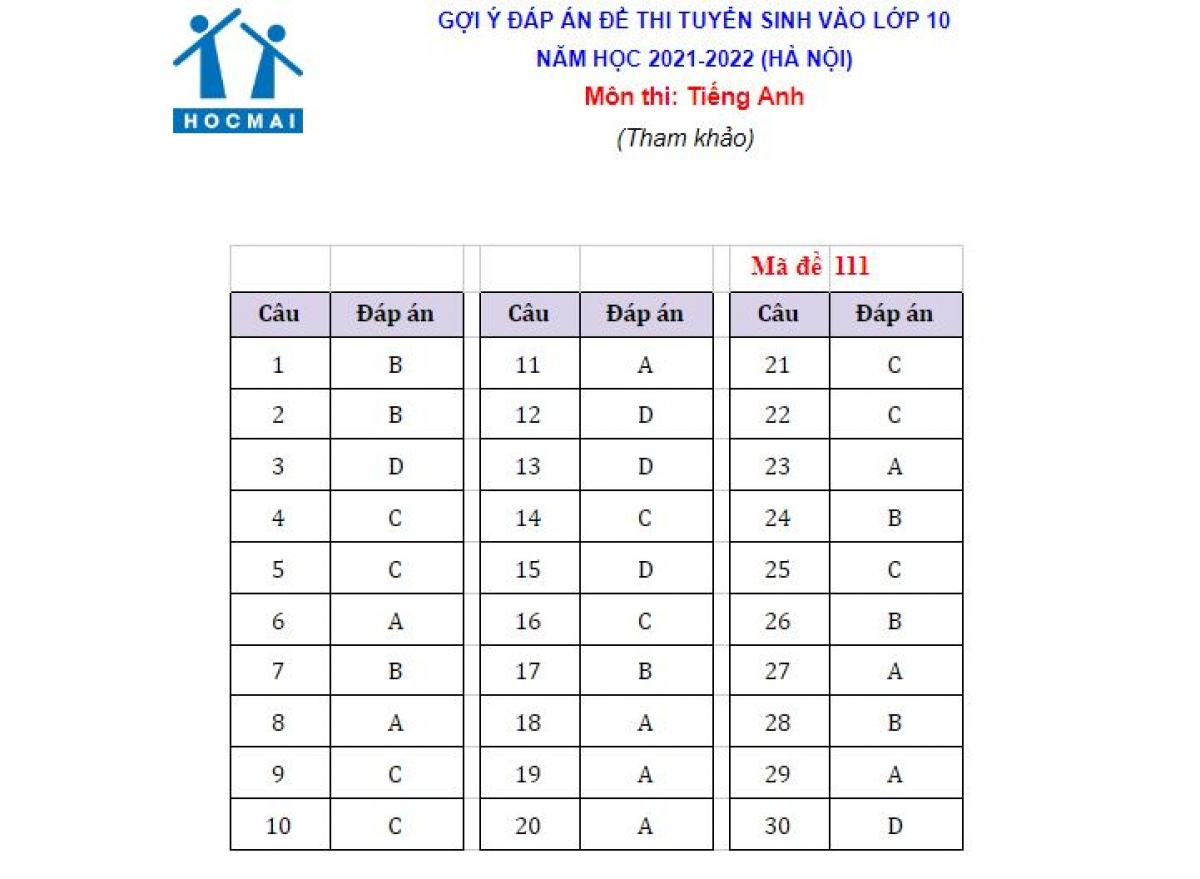 Đáp án mã đề 111 do giáo viên tiếng Anh Hệ thống giáo dục HOCMAI thực hiện. 