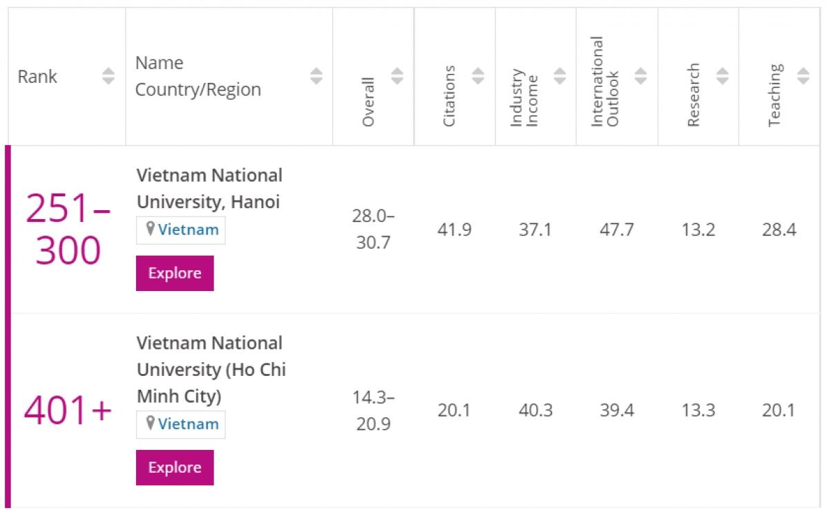Các trường đại học của Việt Nam trong Bảng xếp hạng Young University Rankings 2021. Nguồn: timeshigereducation.com