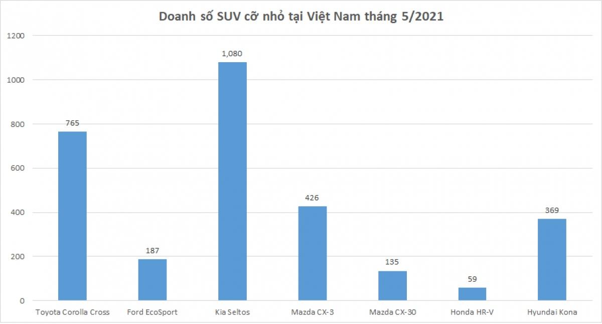 Doanh số SUV cỡ nhỏ tại Việt Nam trong tháng 5