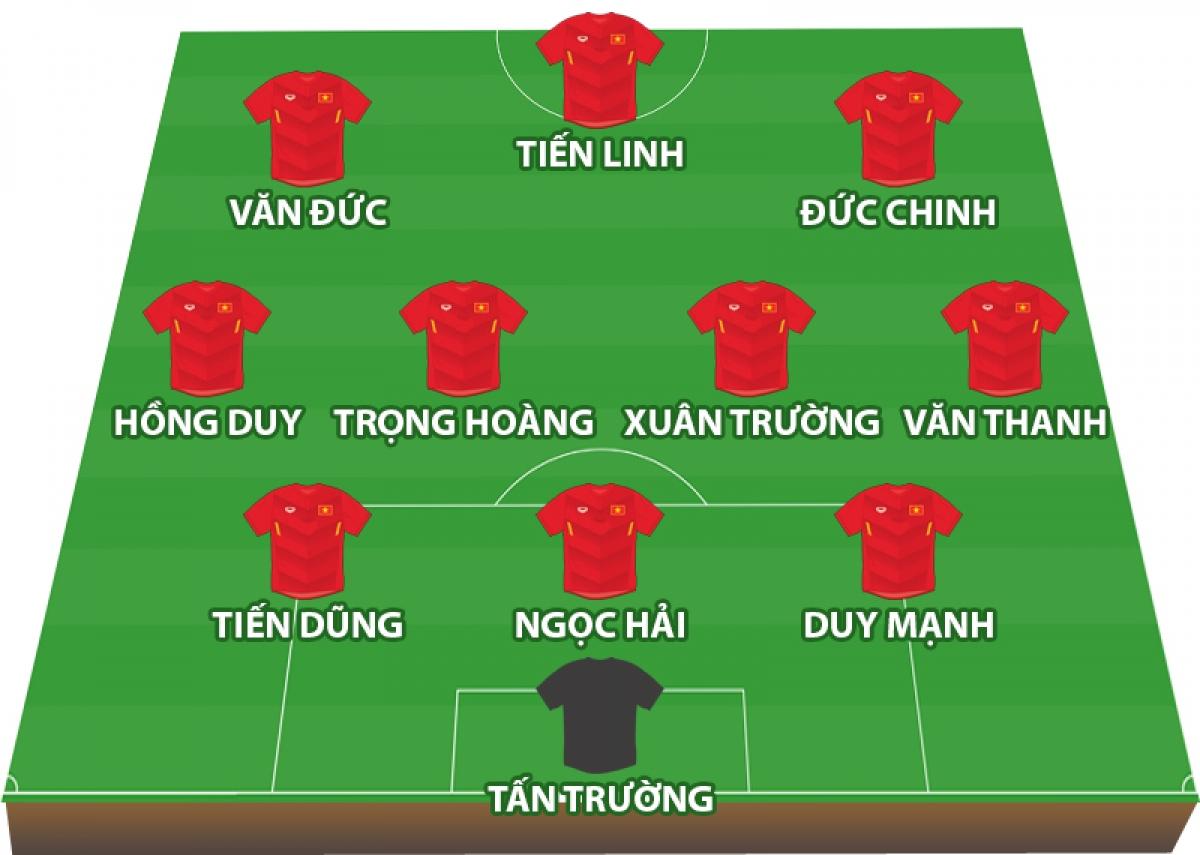 Đội hình dự kiến của ĐT Việt Nam trước ĐT Malaysia.