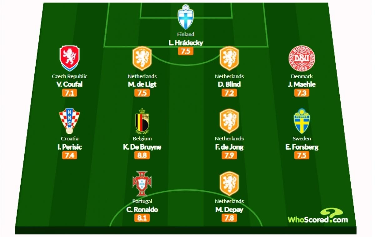 Đội hình tiêu biểu vòng bảng EURO 2021 theo Whoscored.