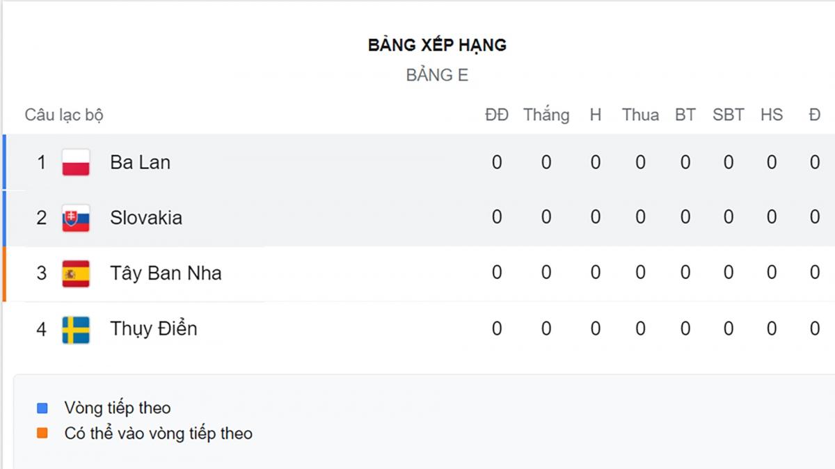 Bảng E chưa thi đấu.