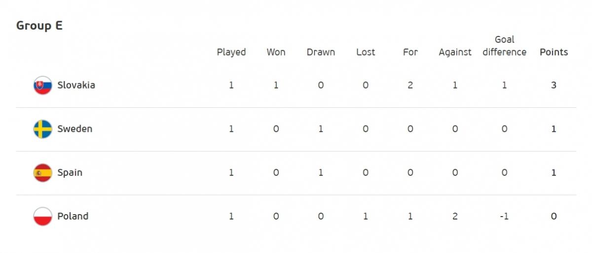 Slovakia dẫn đầu bảng E.