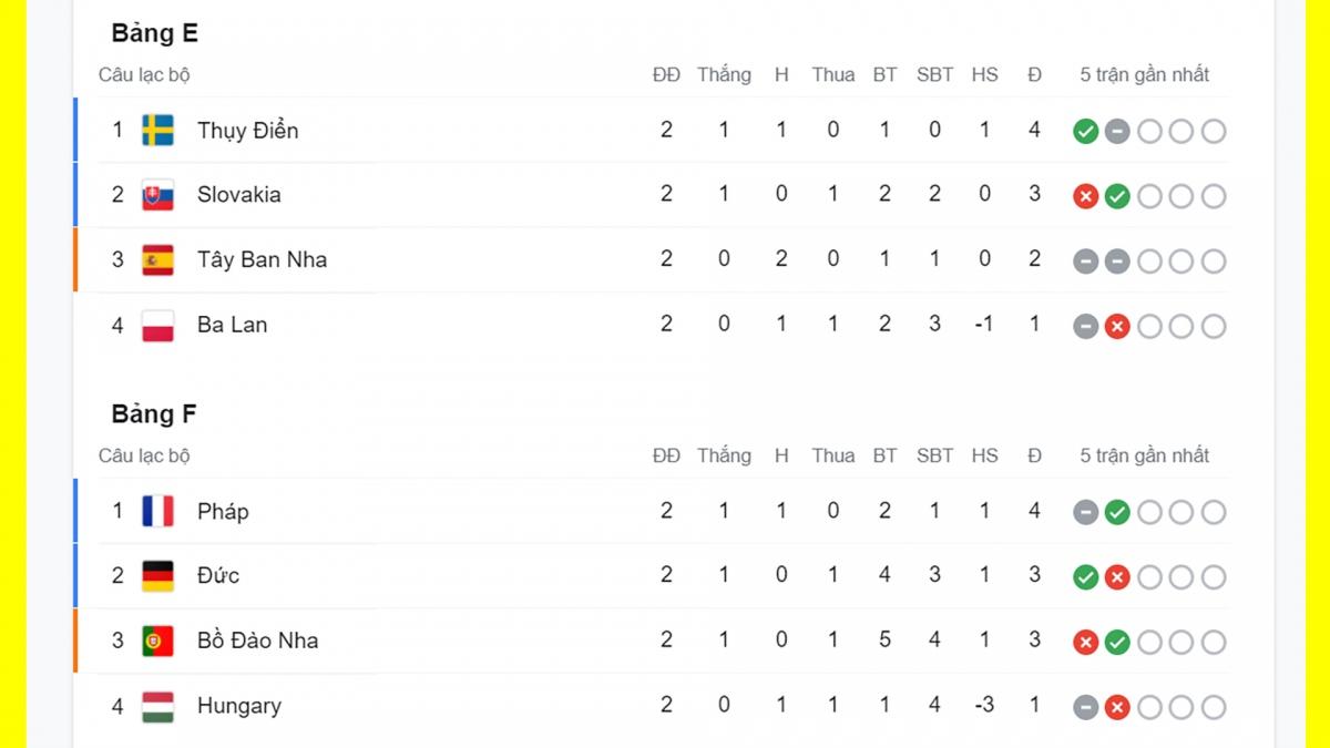 Thụy Điển và Pháp đã giành vé vào vòng 1/8.