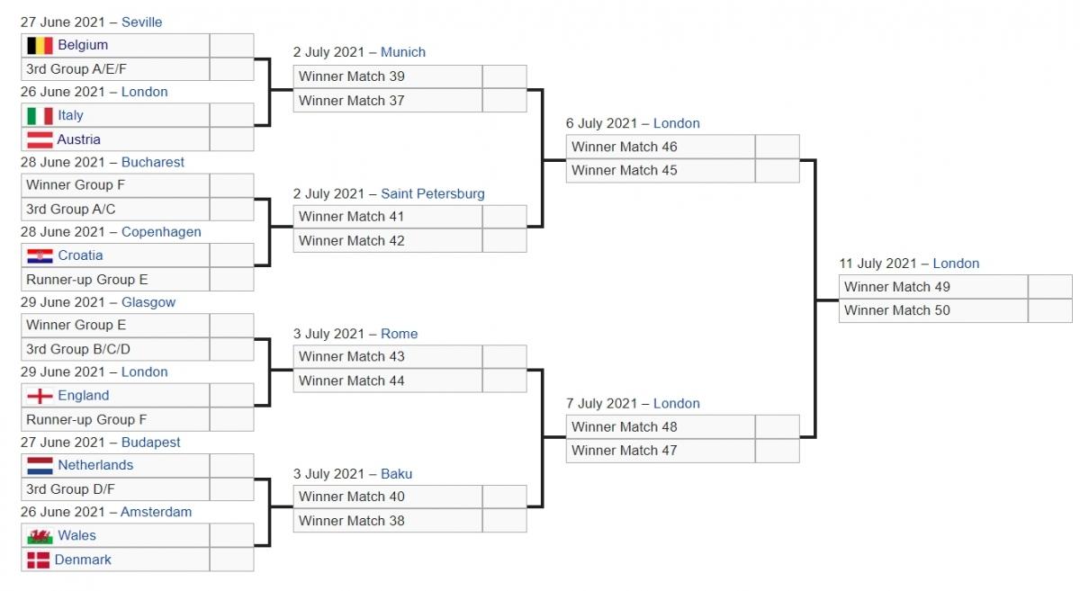 Đáng chú ý, Anh sẽ gặp đội đứng nhì bảng tử thần ở vòng 1/8 sau khi giành ngôi nhất bảng D.