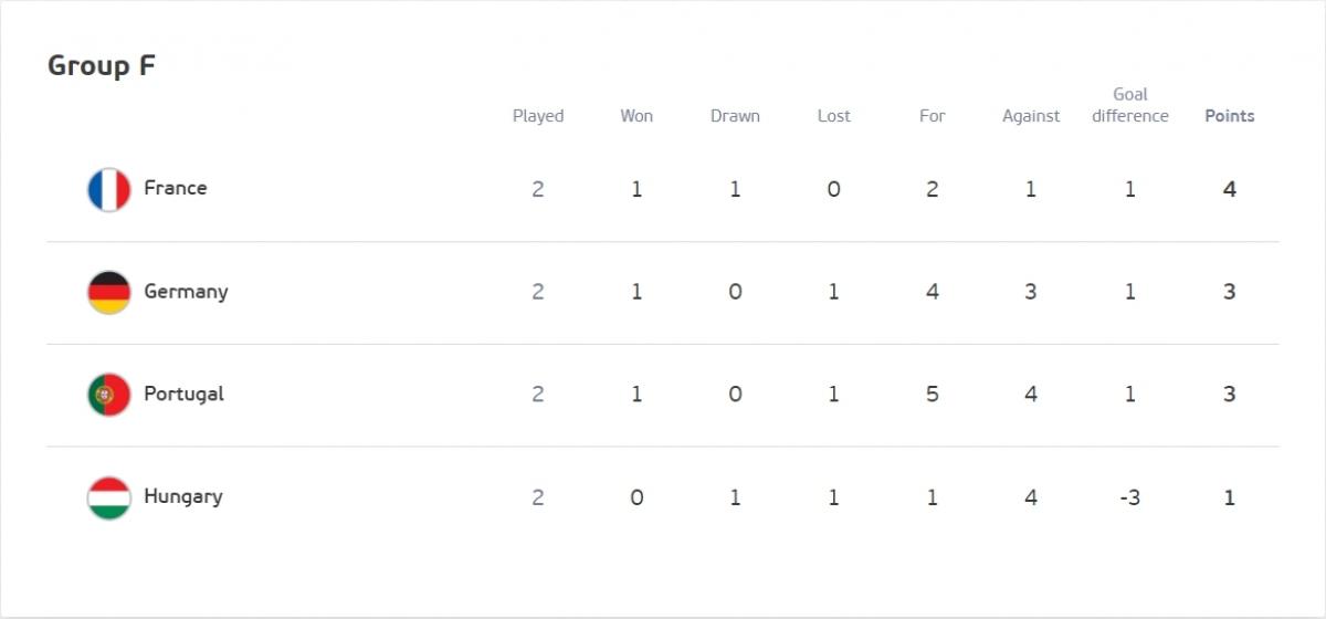 Bồ Đào Nha rơi xuống vị trí thứ 3 tại bảng F sau khi thua Đức 2-4 và sẽ gặp Pháp ở lượt trận cuối.