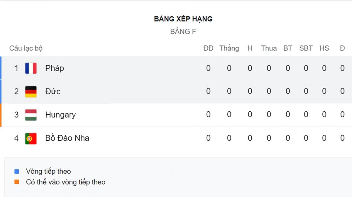 Bảng F chưa thi đấu.