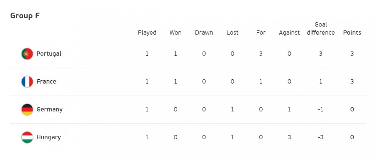 Bồ Đào Nha dẫn đầu bảng F.