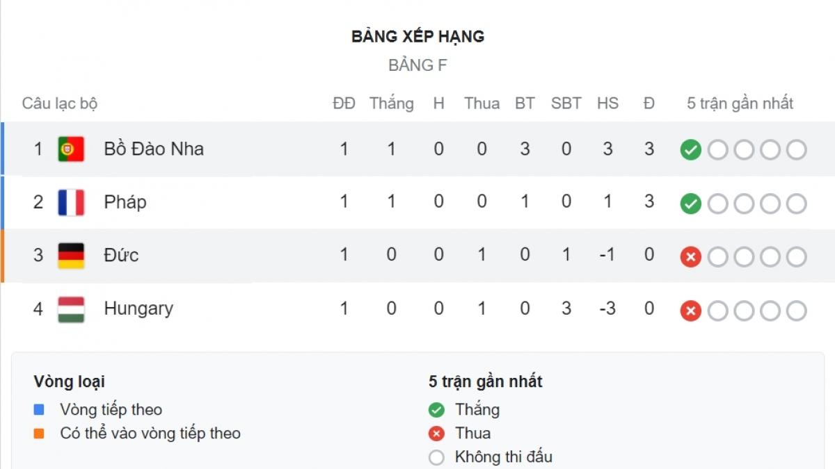 Bồ Đào Nha dẫn đầu bảng F