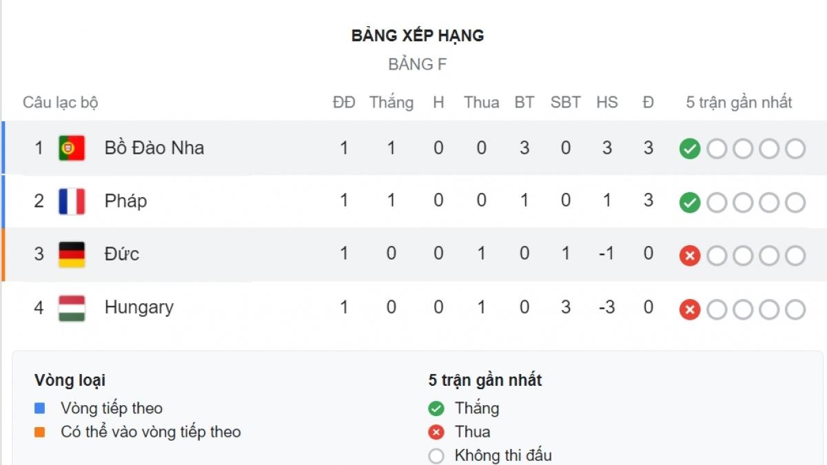 Bồ Đào Nha đứng đầu bảng F.